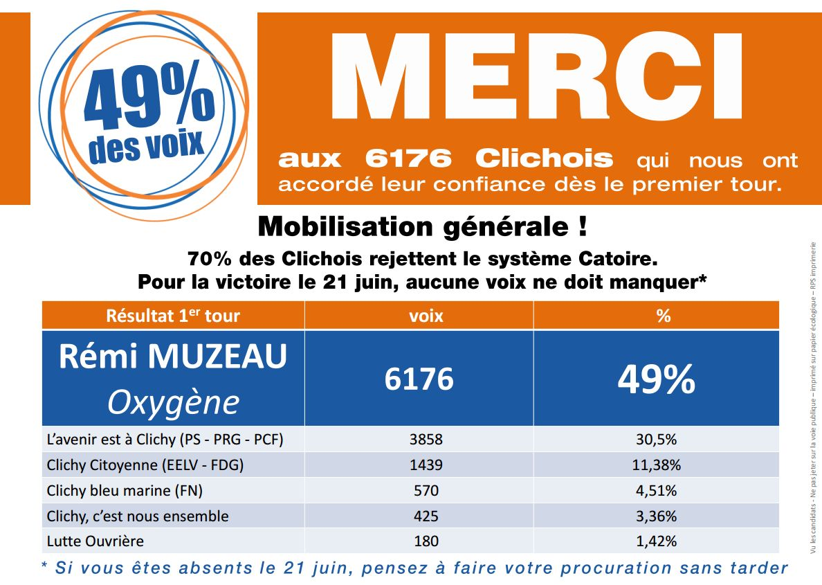 Les Republicains Clichy 2015 En Tete 1er Tour Municipales Remi Muzeau